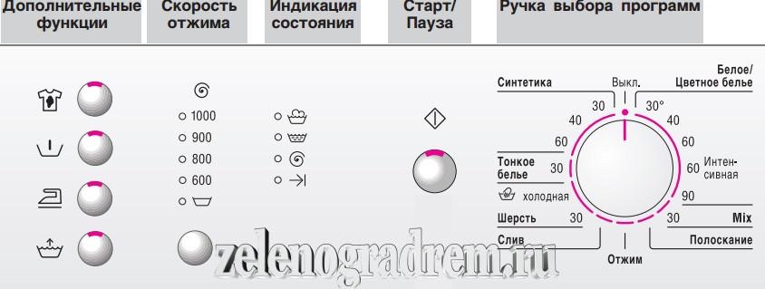Панель Индикации Бош Махх 5