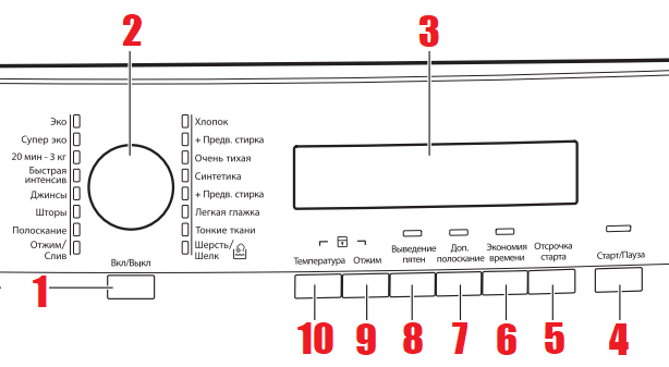 панель управления машины аег