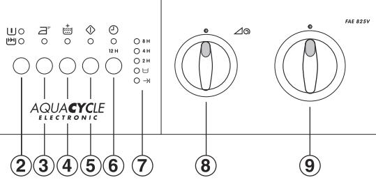 панель управления занусси