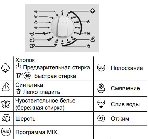 Панель Управления Стиральной Машины Gorenje
